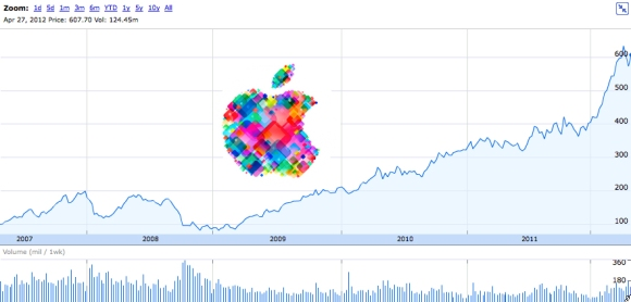 Tech.Analysis: Will AAPL split?